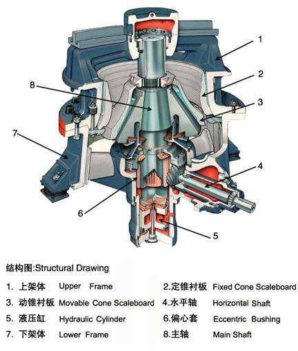 圓錐式破碎機(圖2)